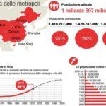 Il grande balzo delle megalopoli
