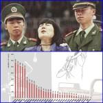 Un riassunto statistico delle detenzioni nei campi di lavoro negli ultimi 14 anni