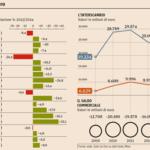 Cina, il saldo commerciale con l'Italia è di -17,7 miliardi