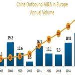 Per la Cina, l'Europa è la nuova Africa