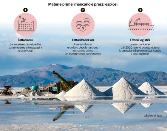 Materie prime, salgono i prezzi: frena la transizione ecologica e digitale. Il ruolo della Cina.(video)